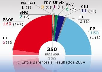 20080310195339-elecciones-2008-2.jpg
