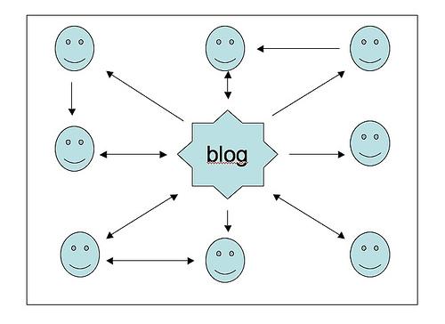 20090526092043-blogs.jpg